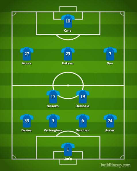 Tottenham Hotspur Lineup
