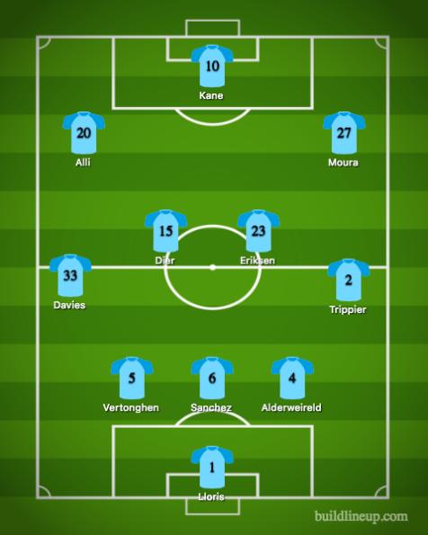 Tottenham Hotspur-Manchester United