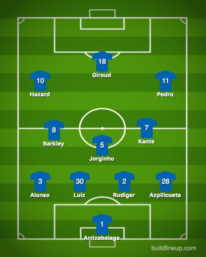 Chelsea-West Ham United
